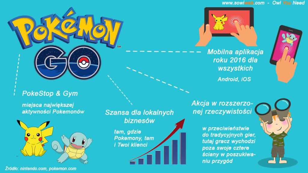 Pokemony atakują Polskę