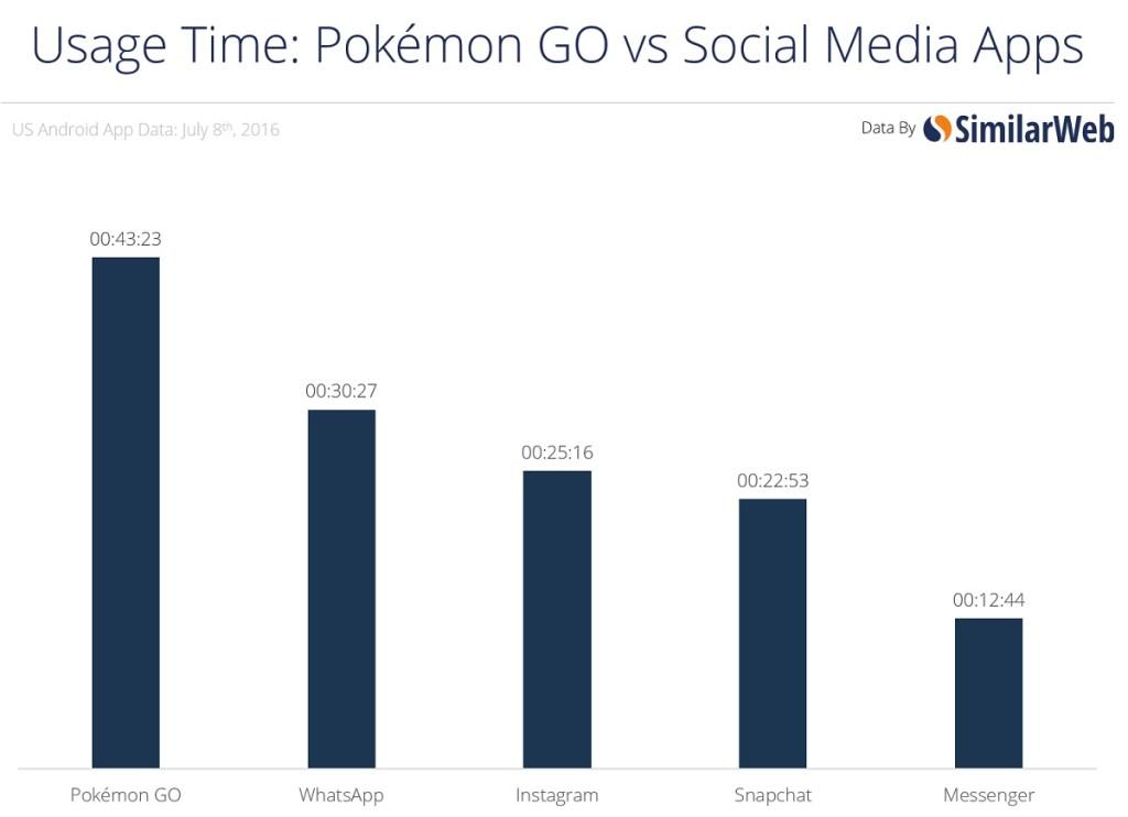 Popularność Pokemon Go